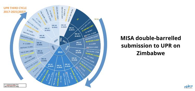 MISA double-barrelled submission to UPR on Zimbabwe